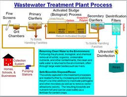 Training Wastewater Treatment – Improvement  to Wastewater Treatment Technology and Design (26-27 Maret 2018 Jakarta)